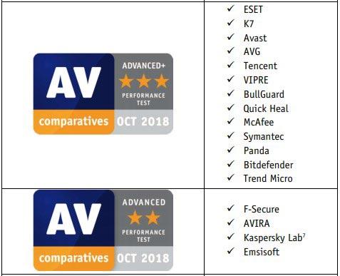 AV-Comparatives Test for Performance