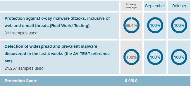 AV-Test for Protection of Bitdefender