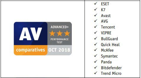 AV-Comparatives Test for Performance Award