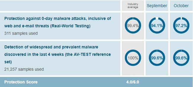AV-Test Result of Protection for Malwarebytes