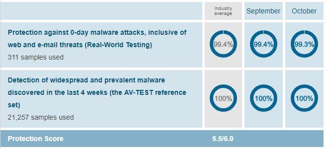 AV-Test for Protection of Avast October 2018