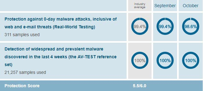 AV-Test for Protection of McAfee