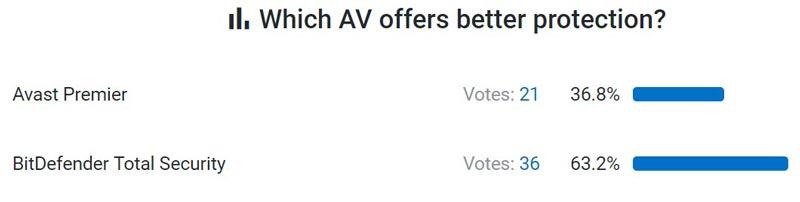 Poll Result - Bitdefender Vs Avast Comparison