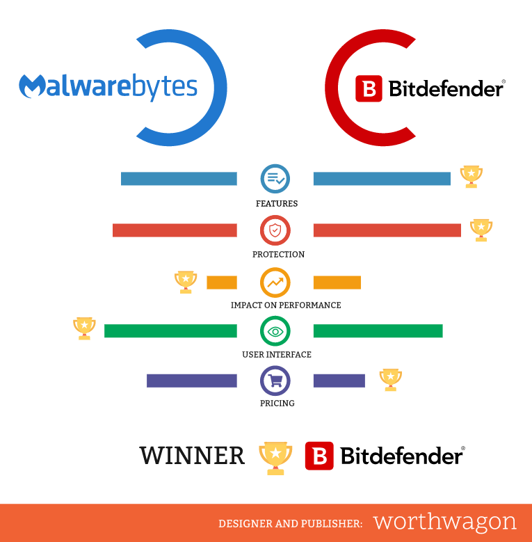 Malwarebytes vs Bitdefender Comparison Infographics