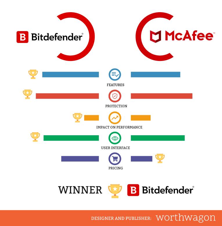 Bitdefender vs McAfee Comparison Infographic