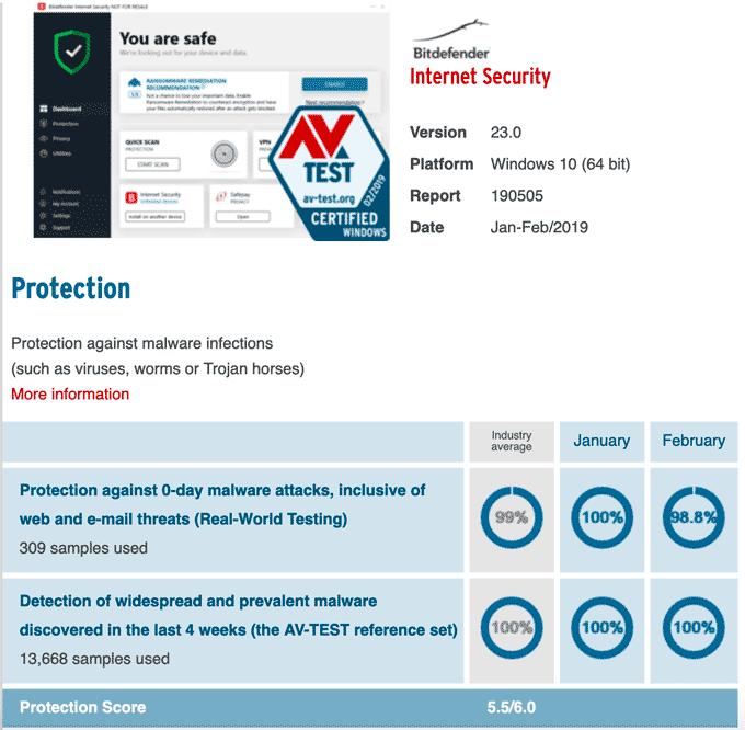AV-Test Bitdefender Protection Result
