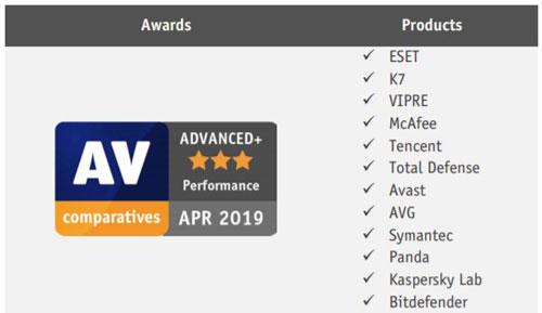 AV-Comparatives Performance Test Score Award Advanced Plus April 2019