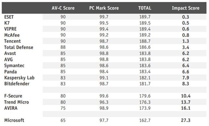 AV-Comparatives Performance Test Score Summary April 2019