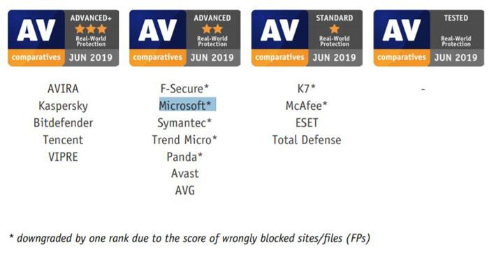 AV Comparatives Protection Test June 2019