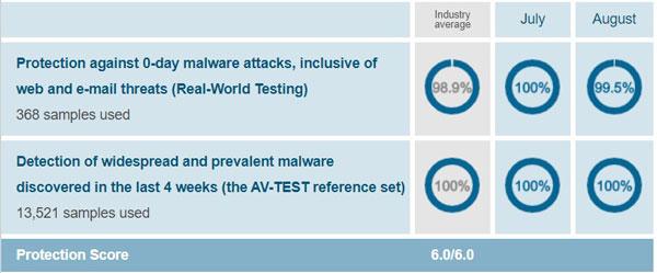 Bitdefender AV-Test Protection Score August 2019