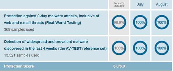 Windows Defender AV-Test Protection Score August 2019