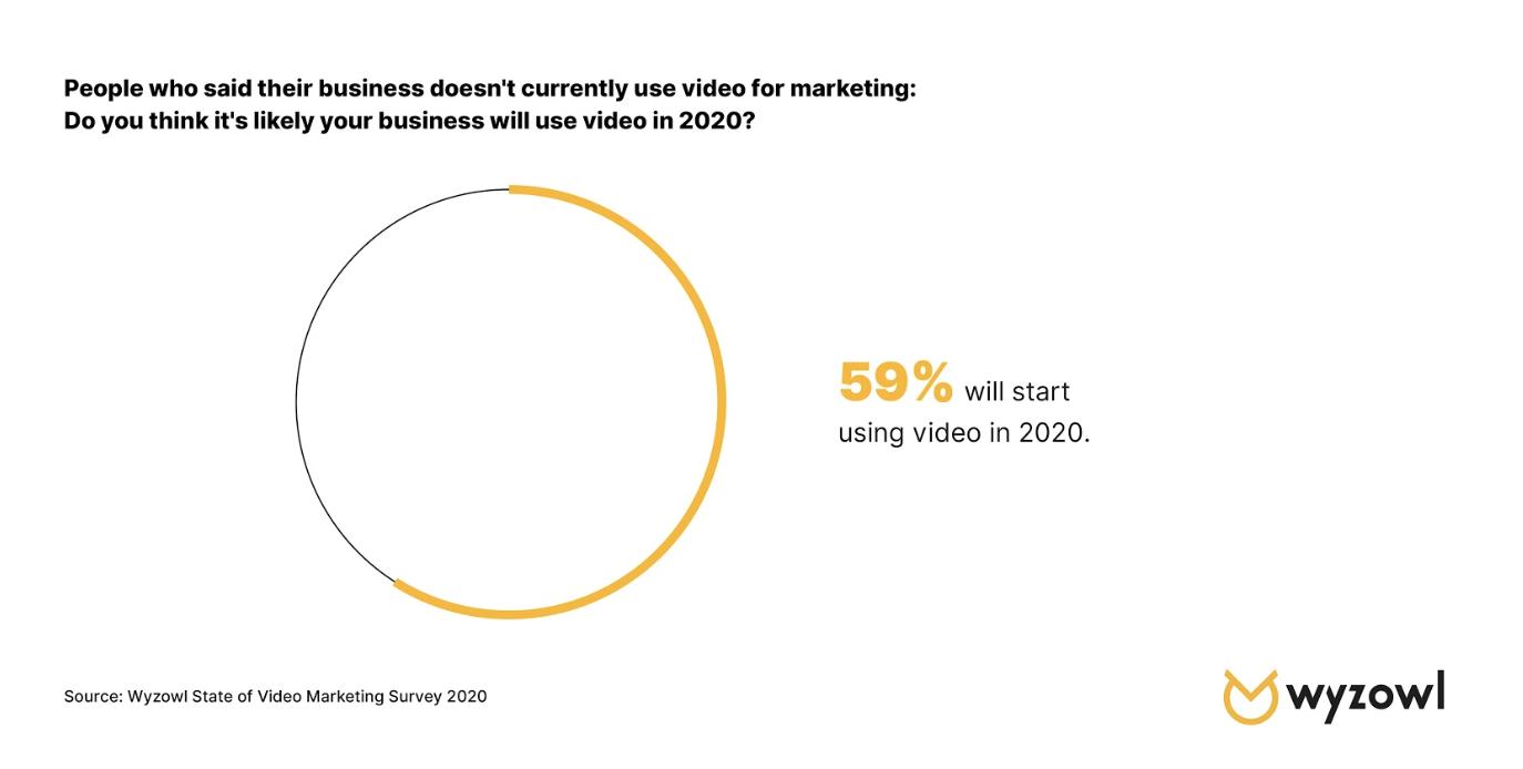 video engagement statistics